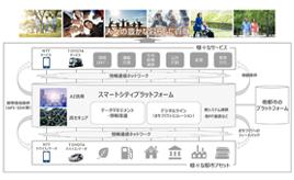NTTとトヨタ自動車、業務資本提携に合意