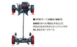 アクティブトルクスプリット4WDシステム(SPORTモード)